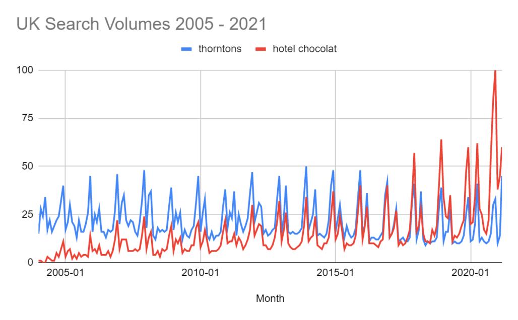 Hotel Chocolat vs Thorntons Google search graph